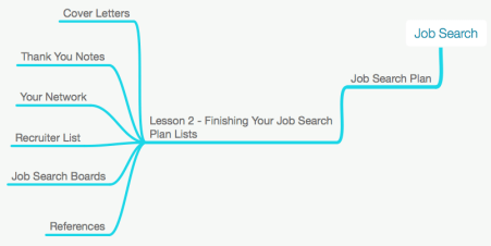 Job Search Planning Lesson 2