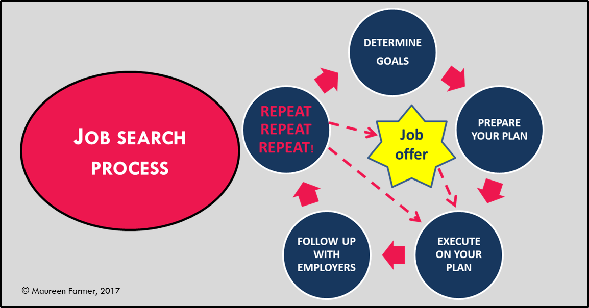 21st Century Job Search Road Map