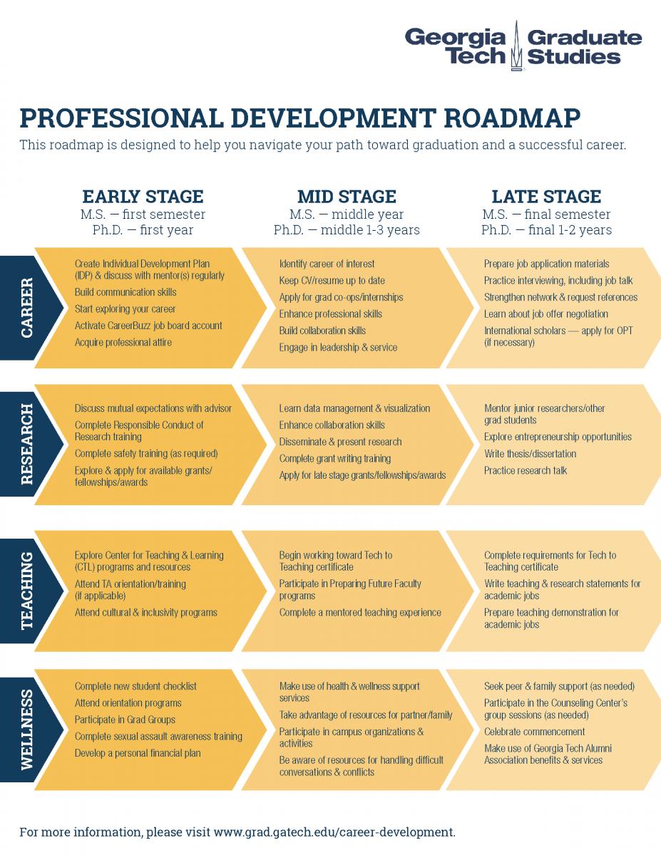 Career Development Roadmap C2D2 Georgia Institute Of