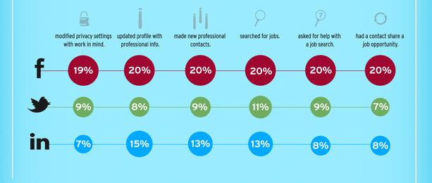 The New Social Job Seeker [Infographic]