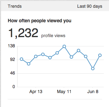 linkedin-views