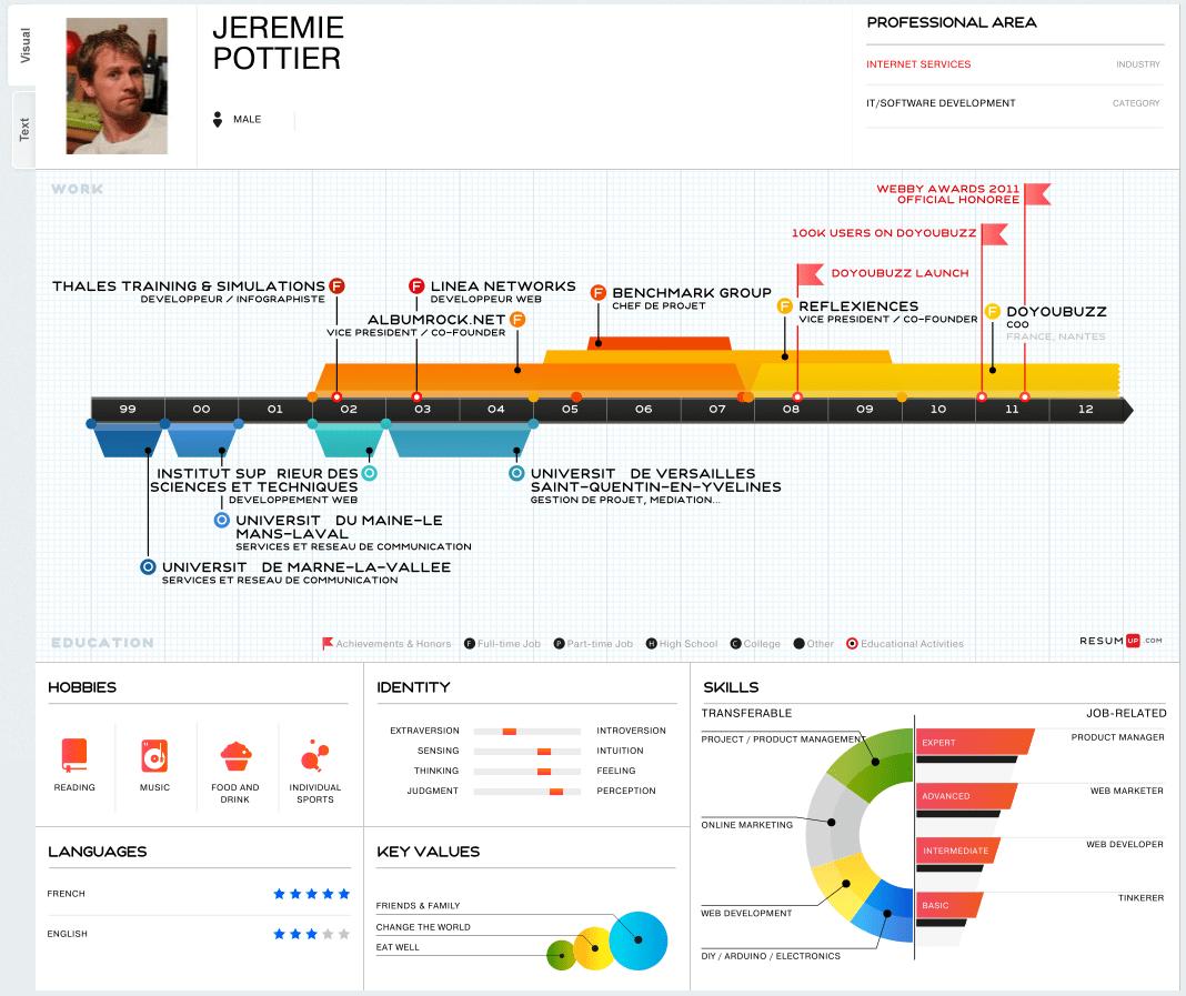 The Timeline Résumé