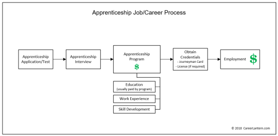"Flowchart of the steps for an apprenticeship, showing how education, work experience, and skill development are obtained during the program, while being paid. The order of the steps are somewhat reversed from those of the ""typical"" career process."
