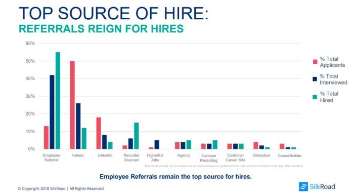 top sources of hire SilkRoad 2018