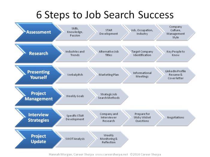 process of job search