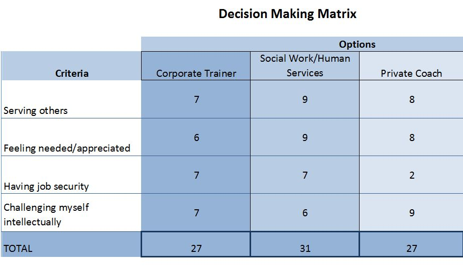 Decision making framework career sherpa for Decision matrix template free download