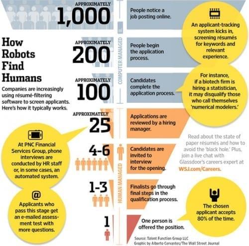 ATS How Robots Find Humans