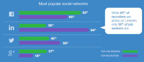 jobvite 2014 popular social networks