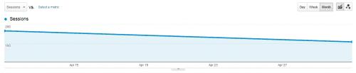 linkedin referral traffic decrease