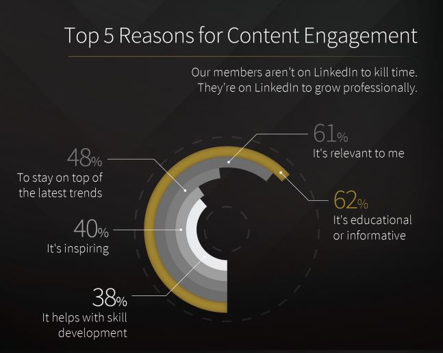 reasons for content engagement