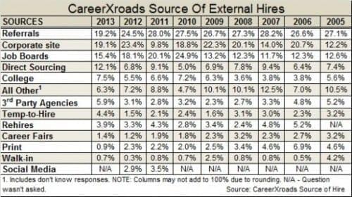 CareerXroads-source-of-external-2014