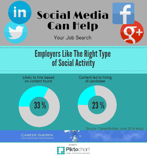 social media can help your job search
