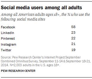 social media users Pew Research Jan 2015