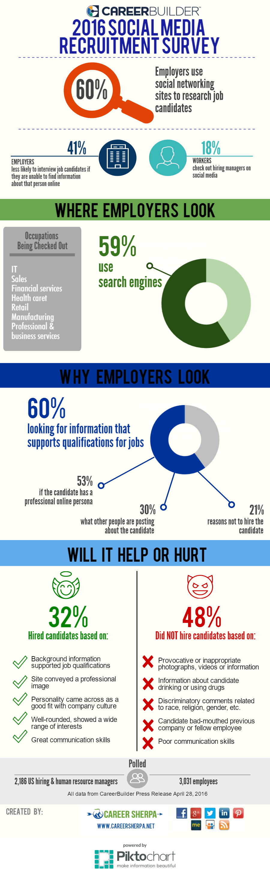 employers are checking you out online career sherpa infographic