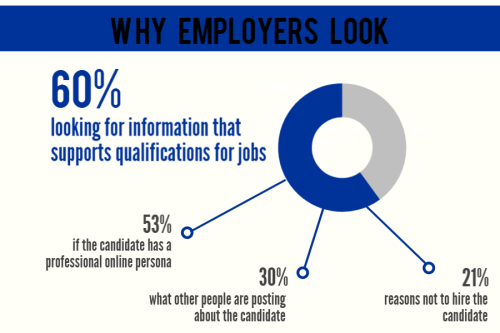 why employers look at social media