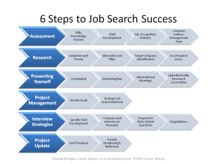 6 steps job search success
