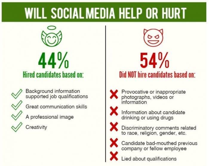 social media help or hurt