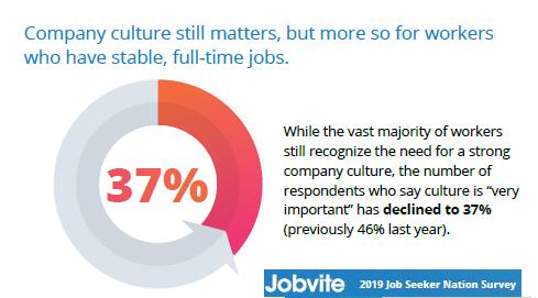 jobvite 2019 culture