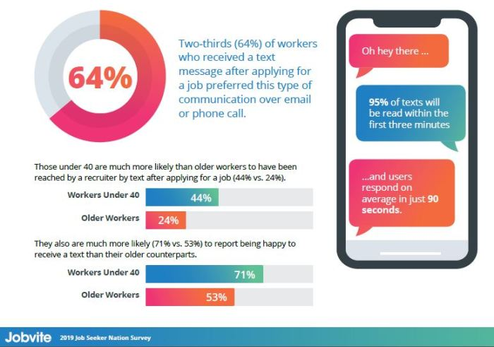 jobvite 2019 text messages