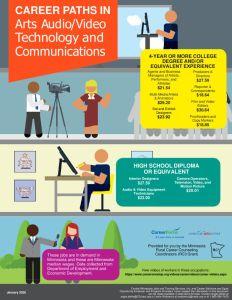 thumbnail of Career-Pathways-ArtsAudioVisualTechComm-Flyer_January2020StatewideO