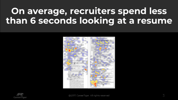 Average time spend by Recruiter