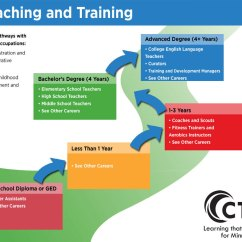 Hr Diagram Poster Pioneer Dxt2369ub Wiring Teaching And Training Pathway | Careerwise Education