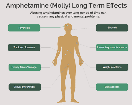 effects of amphetamines or molly