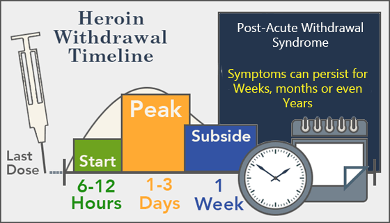 heroin withdrawal last