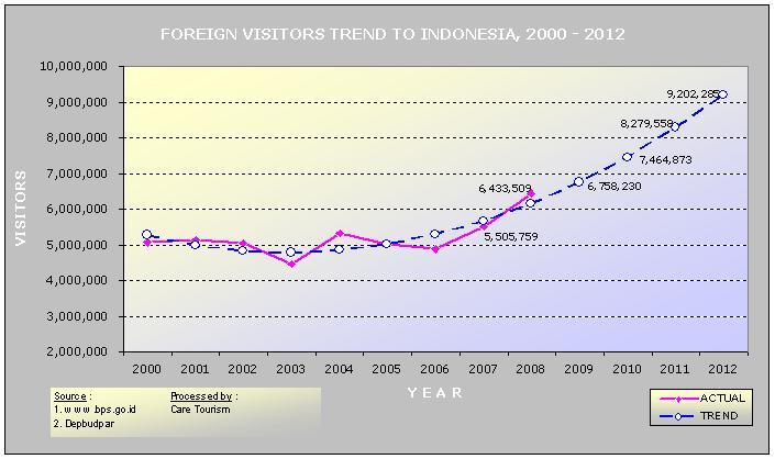 Kecenderungan (trend) Wisman ke Indonesia