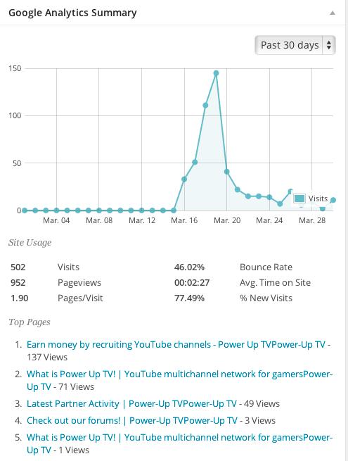 Power Up TV website traffic stats