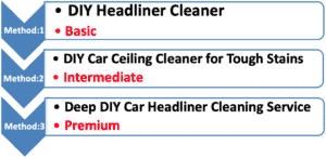 How to Clean the Ceiling of a Car