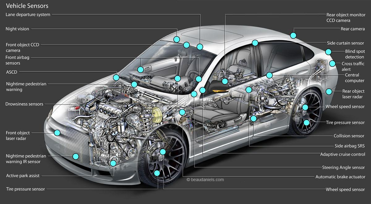 bmw vehicle speed sensor wiring diagram 2007 ford fusion radio types of car sensors used in automobile engine from japan