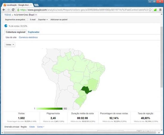 Visitas Território Brasileiro
