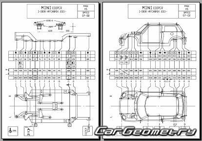 Геометрия кузова Mini Cooper (R50) и Mini Cooper S (R53