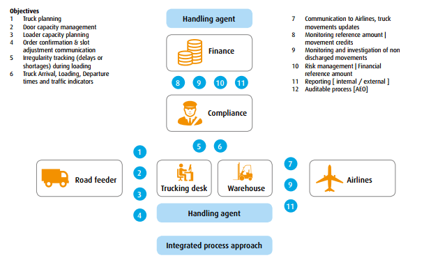 Unique air cargo truck management platform ready for testing