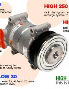 So also learn what your car ac pressures mean when has no cold air rh carhowto