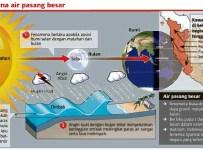 Fenomena Air Pasang Besar