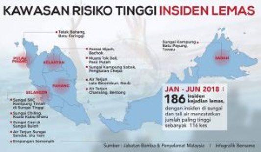Kawasan Risiko Tinggi Insiden Lemas