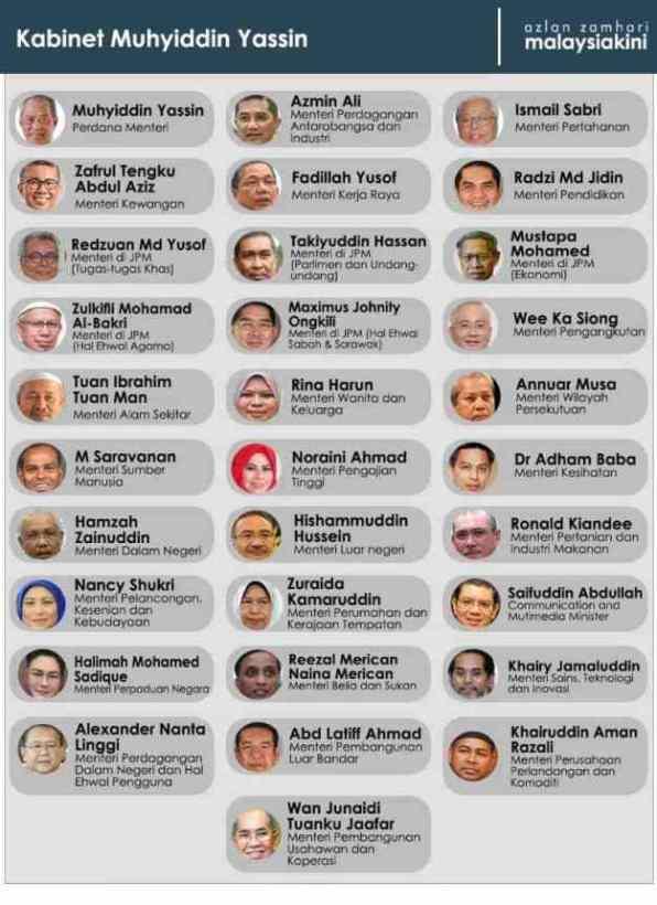 Senarai Penuh Menteri Kabinet 2020 Kerajaan Pakatan Nasional