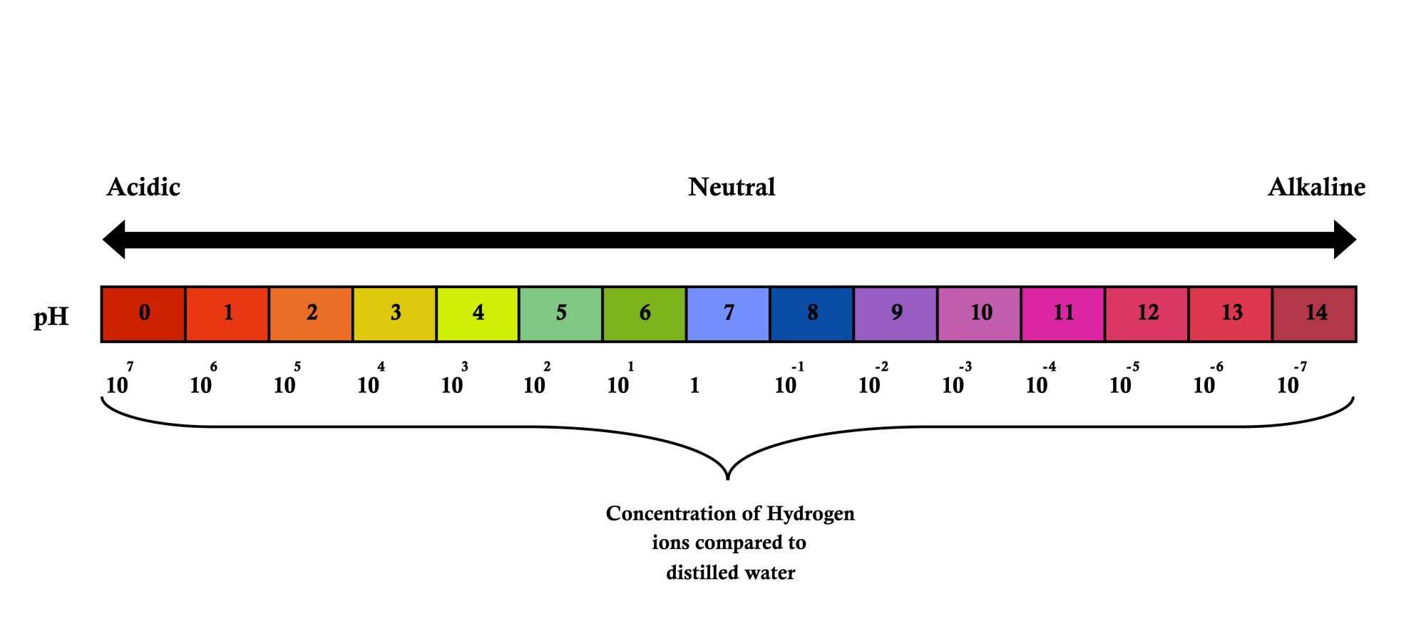hight resolution of diagram of ph acidity scale