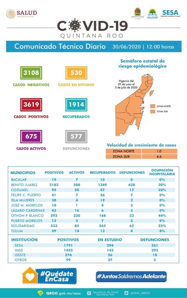 Anuncian campañas más agresivas para prevenir contagios de covid-19 en Q. Roo