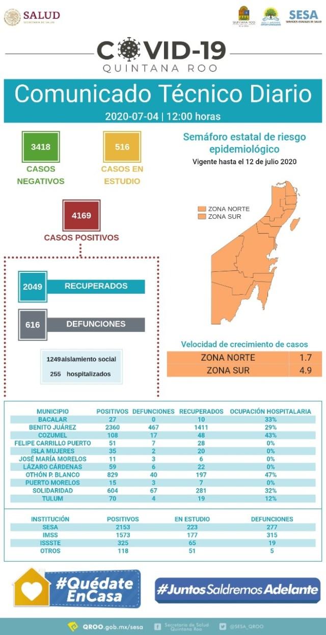 Quintana Roo cerca de los 4170 casos positivos al COVID-19