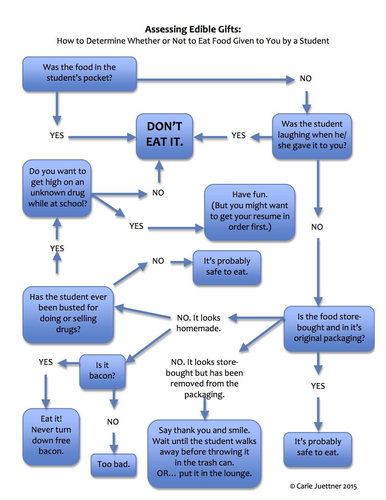 hight resolution of assessing edible gifts flow chart