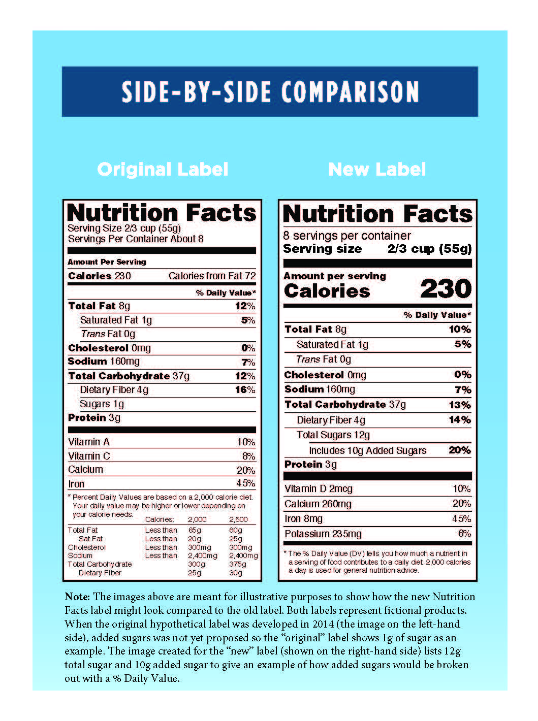 Fda Updates Nutrition Facts Label