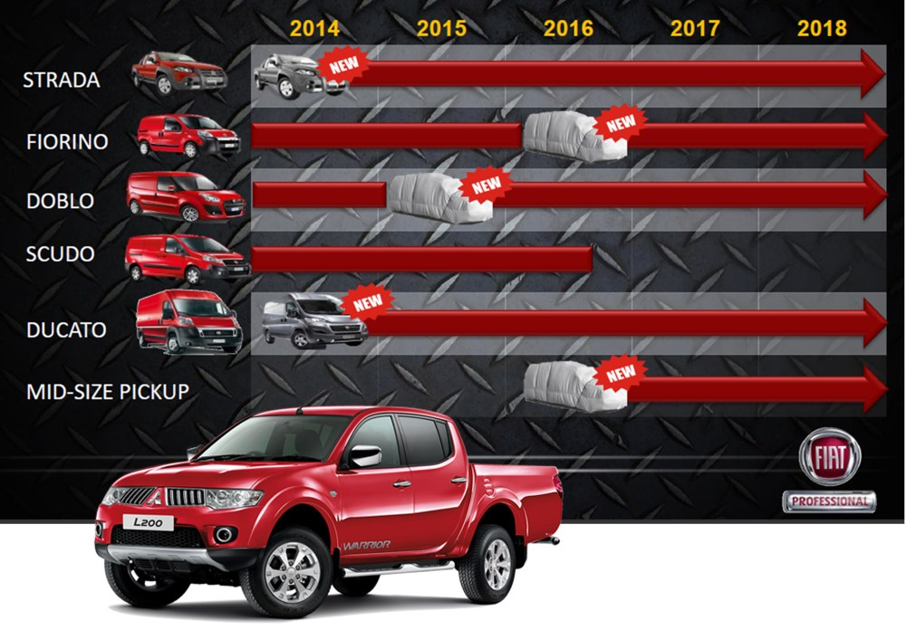 medium resolution of based on 2018 plan fiat professional is planning to sell 600k units by 2018