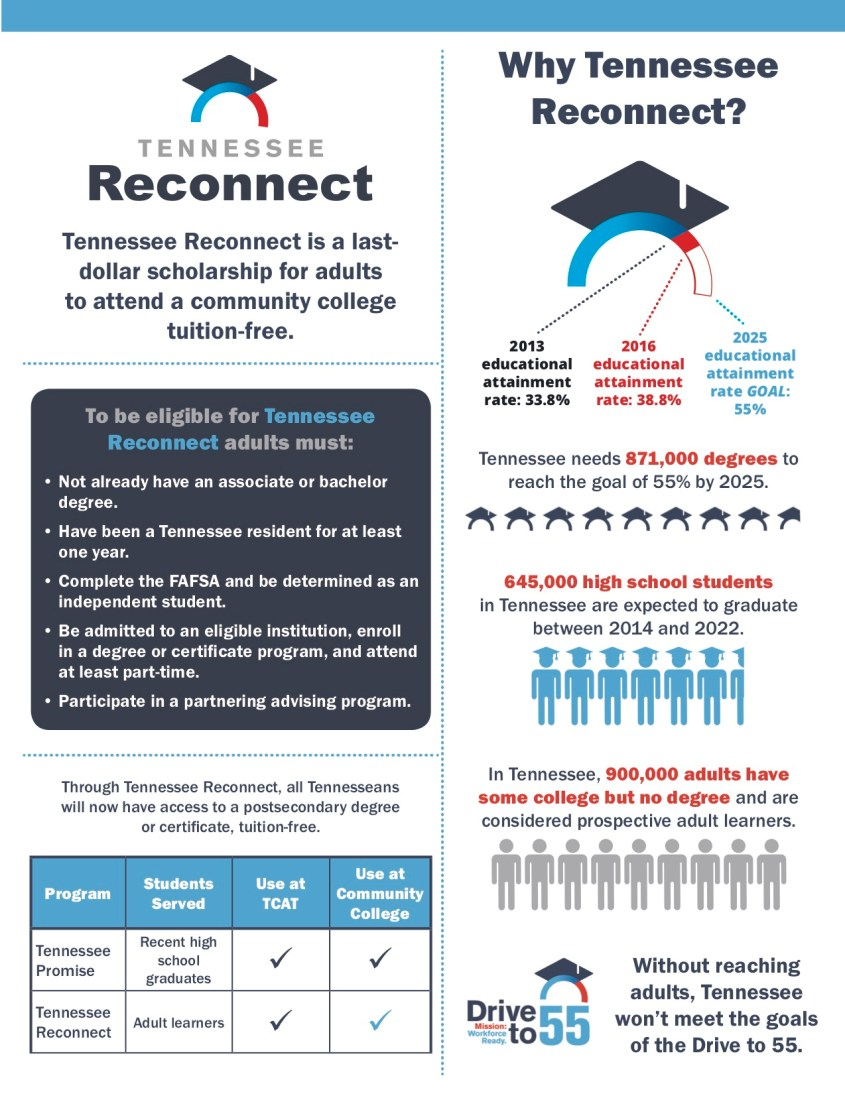 Tennessee_Reconnect_Infographic