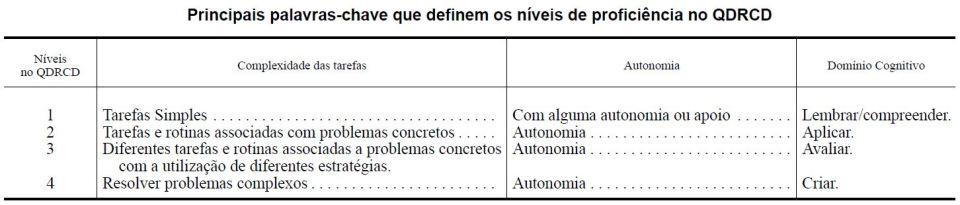 Níveis de proficiência no QDRCD