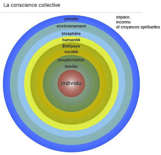 gliffy et les atouts de la conscience collective