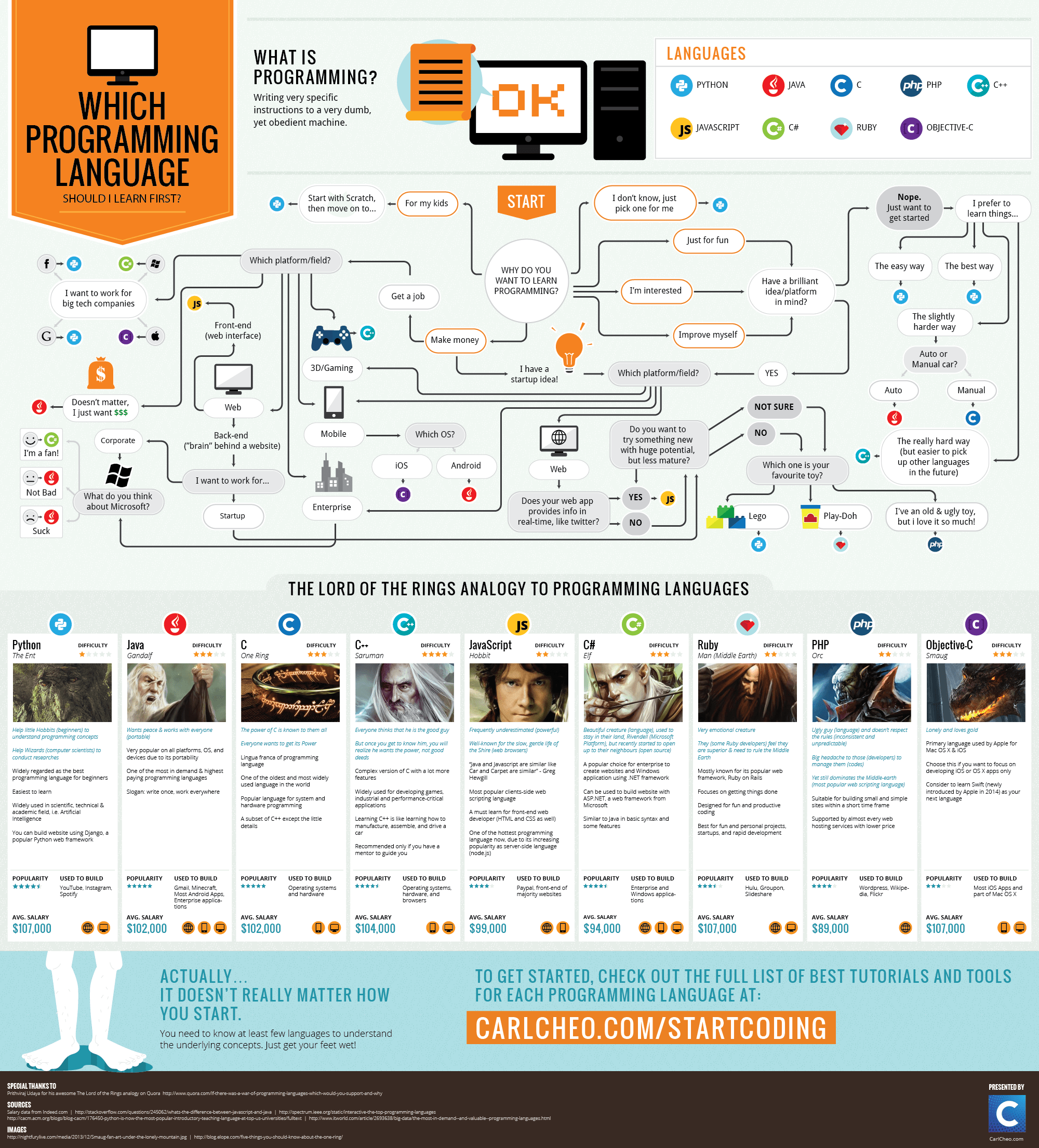 Infographic: Which Programming Language Should I Learn First