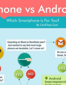 also iphone vs android which smartphone is for you infographic rh carlcheo